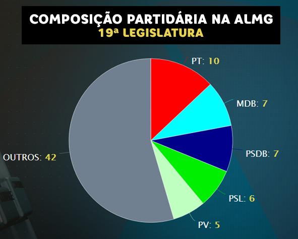Composição partidária da ALMG na 19ª Legislatura